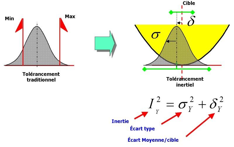 Tolérancement inertiel pour processus à dérive